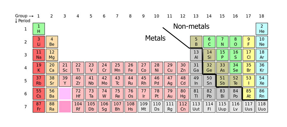 Labeled periodic table of elements with names science the general the periodic table urtaz