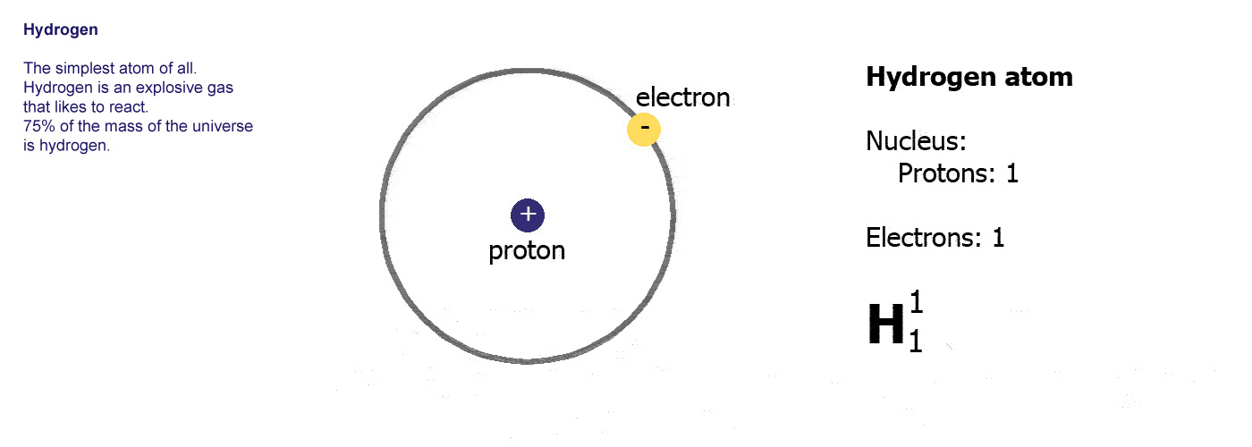 Hydrogen - The simplest atom of  							all. Hydrogen is an explosive gas that likes to react.  							75% of the mass of the universe is hydrogen