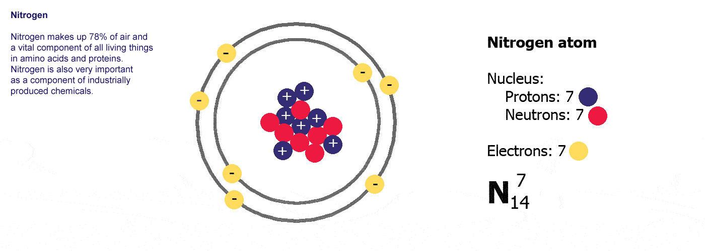 Chemistry Atoms The Building Blocks Of Matter